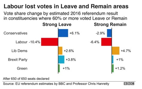 BBC Leave v Remain
